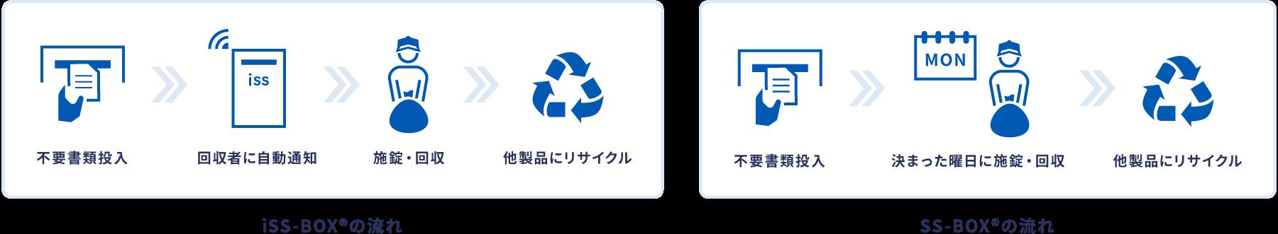 機密文書廃棄サービス「iSS-BOX® / SS-BOX®」 | 3PLを極める NTTロジスコ