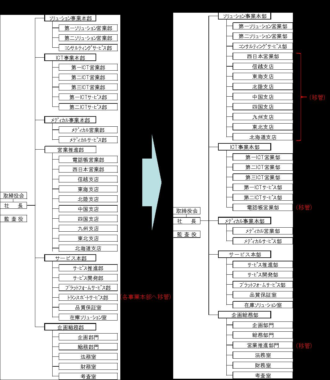 組織移行図(NTTロジスコ)